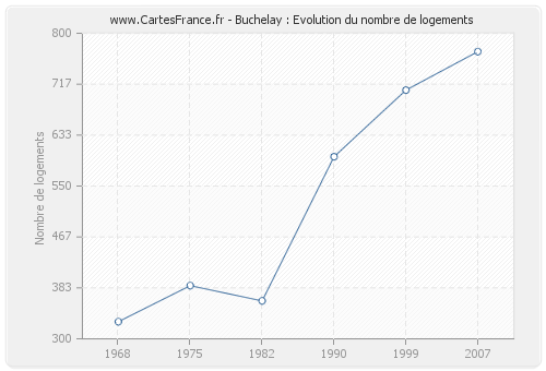 Buchelay : Evolution du nombre de logements