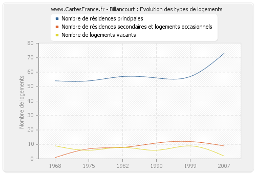 Billancourt : Evolution des types de logements