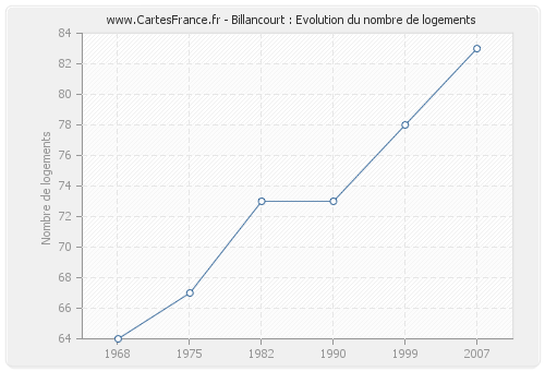 Billancourt : Evolution du nombre de logements