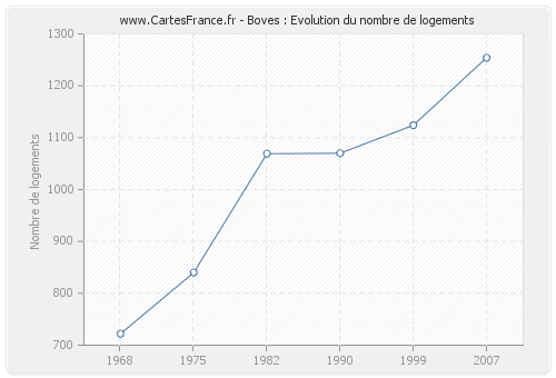 Boves : Evolution du nombre de logements