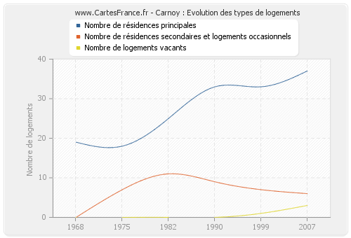 Carnoy : Evolution des types de logements