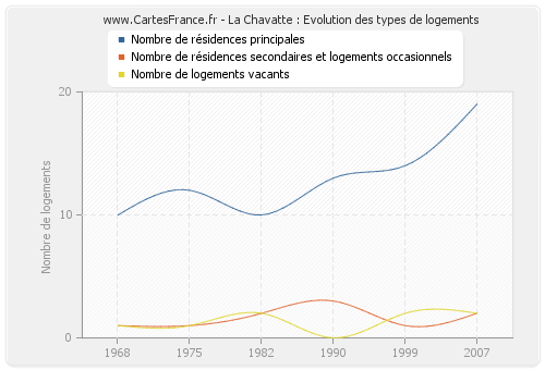 La Chavatte : Evolution des types de logements