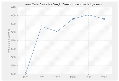 Doingt : Evolution du nombre de logements