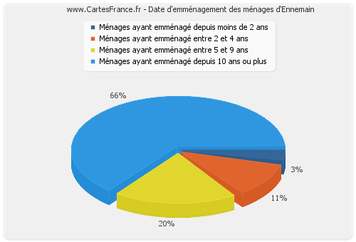 Date d'emménagement des ménages d'Ennemain