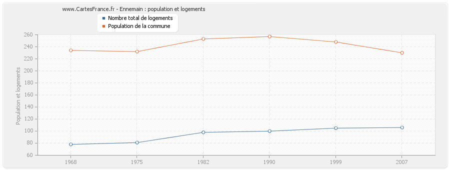 Ennemain : population et logements