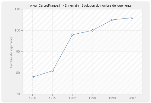 Ennemain : Evolution du nombre de logements