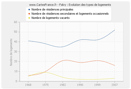 Falvy : Evolution des types de logements