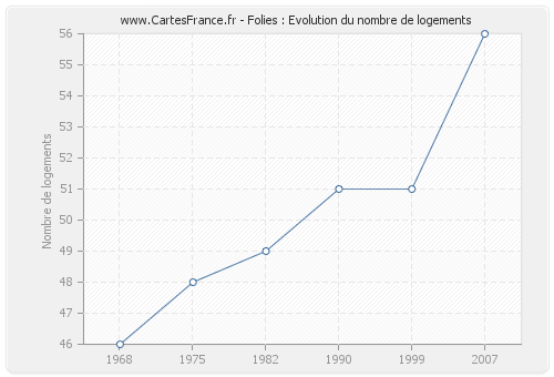 Folies : Evolution du nombre de logements