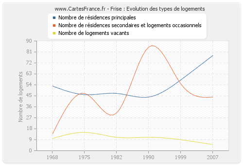 Frise : Evolution des types de logements