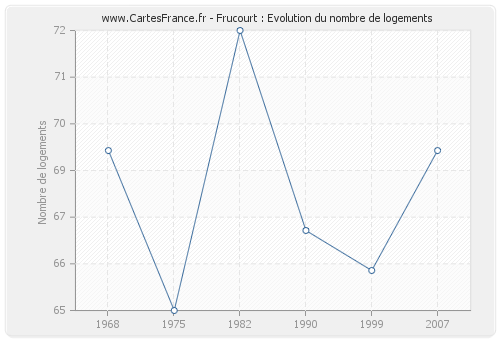 Frucourt : Evolution du nombre de logements