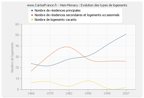 Hem-Monacu : Evolution des types de logements
