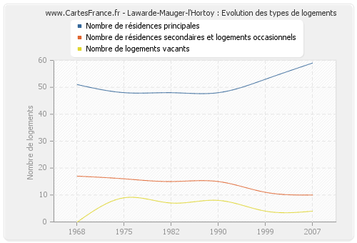 Lawarde-Mauger-l'Hortoy : Evolution des types de logements