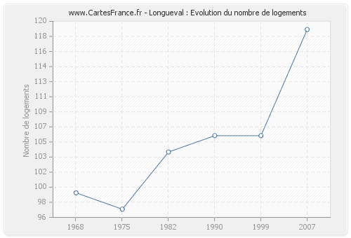 Longueval : Evolution du nombre de logements