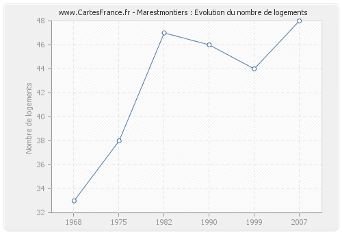 Marestmontiers : Evolution du nombre de logements