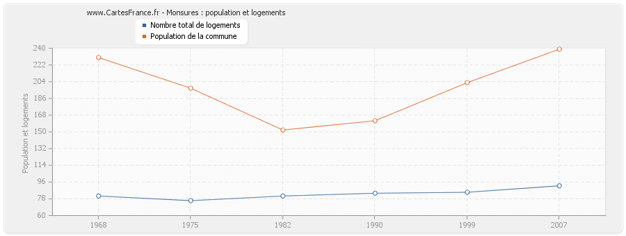 Monsures : population et logements