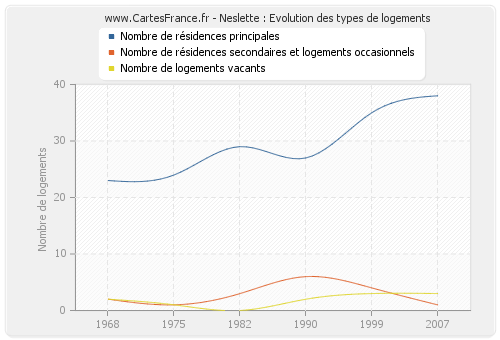 Neslette : Evolution des types de logements