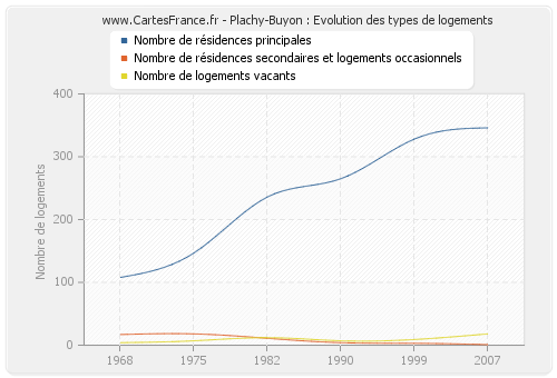 Plachy-Buyon : Evolution des types de logements