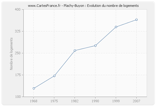 Plachy-Buyon : Evolution du nombre de logements