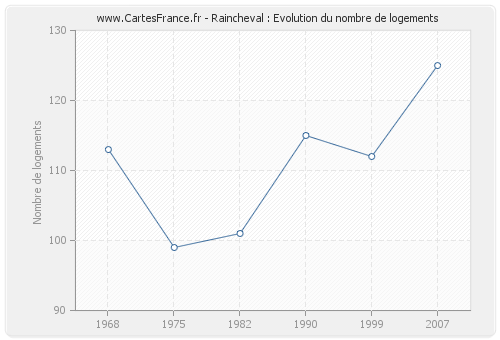 Raincheval : Evolution du nombre de logements