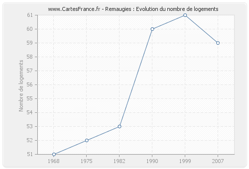 Remaugies : Evolution du nombre de logements