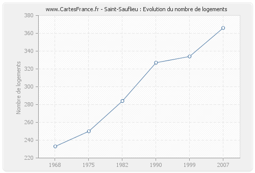 Saint-Sauflieu : Evolution du nombre de logements