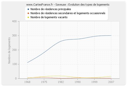 Saveuse : Evolution des types de logements