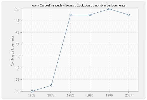 Soues : Evolution du nombre de logements