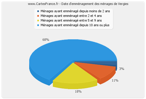 Date d'emménagement des ménages de Vergies