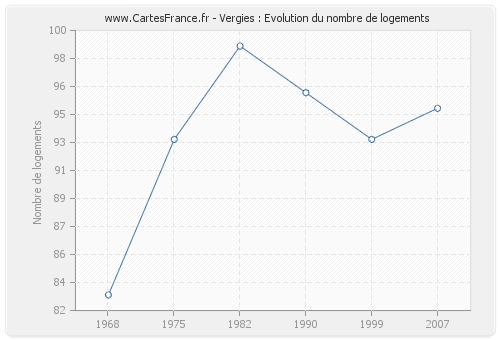 Vergies : Evolution du nombre de logements