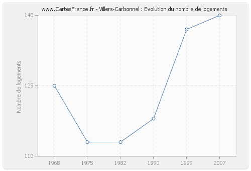 Villers-Carbonnel : Evolution du nombre de logements
