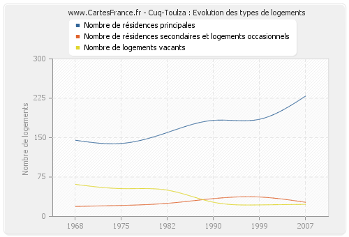 Cuq-Toulza : Evolution des types de logements