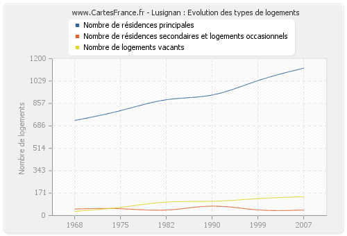 Lusignan : Evolution des types de logements