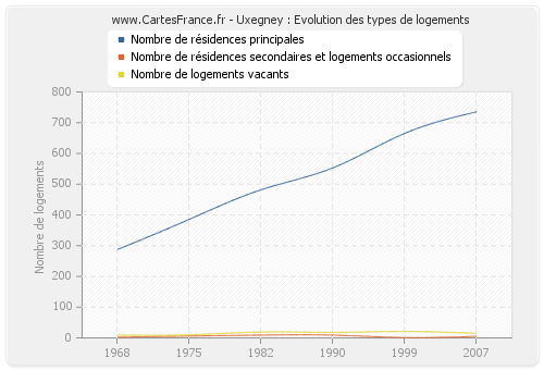 Uxegney : Evolution des types de logements