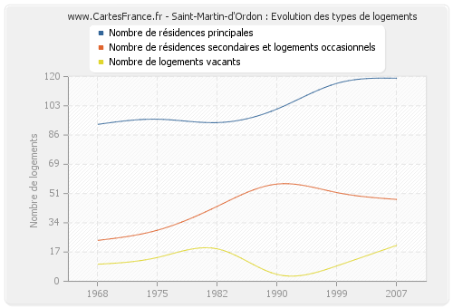 Saint-Martin-d'Ordon : Evolution des types de logements
