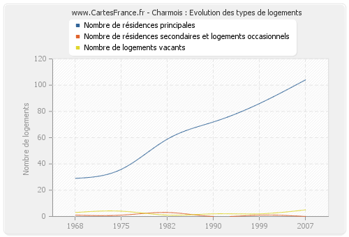 Charmois : Evolution des types de logements