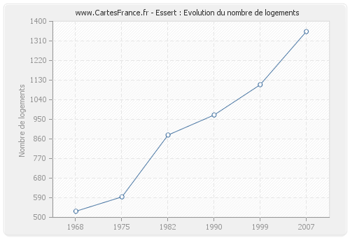Essert : Evolution du nombre de logements