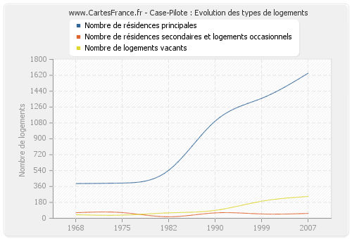 Case-Pilote : Evolution des types de logements