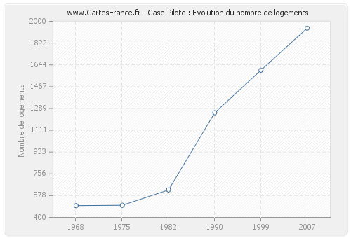 Case-Pilote : Evolution du nombre de logements