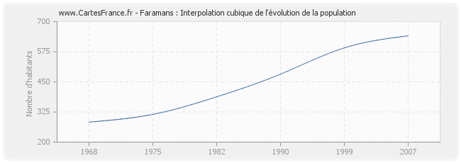 Faramans : Interpolation cubique de l'évolution de la population