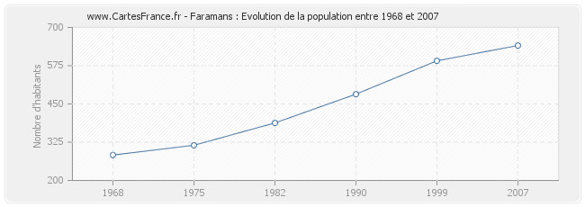 Population Faramans