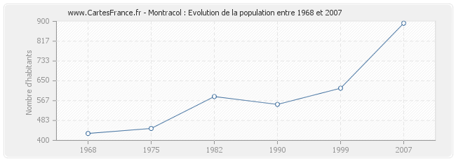 Population Montracol