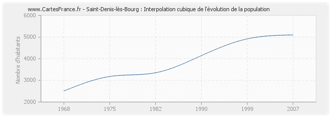 Saint-Denis-lès-Bourg : Interpolation cubique de l'évolution de la population