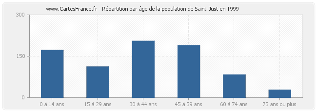 Répartition par âge de la population de Saint-Just en 1999
