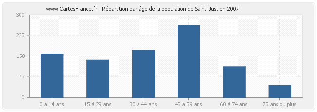 Répartition par âge de la population de Saint-Just en 2007