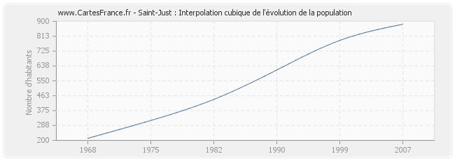 Saint-Just : Interpolation cubique de l'évolution de la population