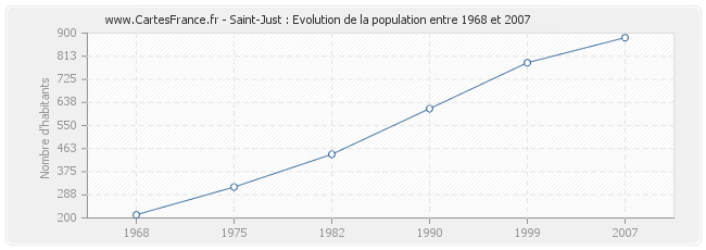 Population Saint-Just