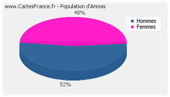 Répartition de la population d'Annois en 2007