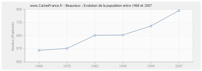 Population Beaurieux