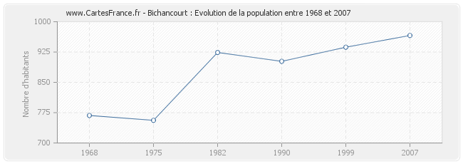 Population Bichancourt