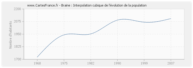 Braine : Interpolation cubique de l'évolution de la population